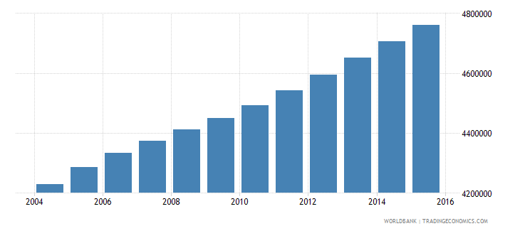 ghana population ages 10 17 total wb data