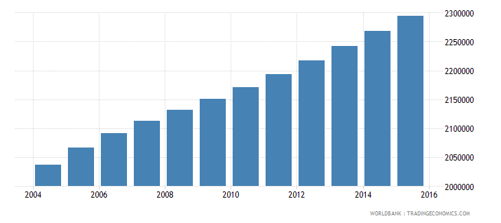 ghana population ages 11 18 female wb data