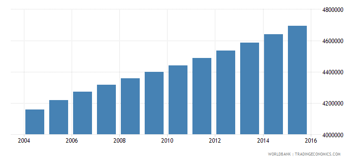 ghana population ages 11 18 total wb data