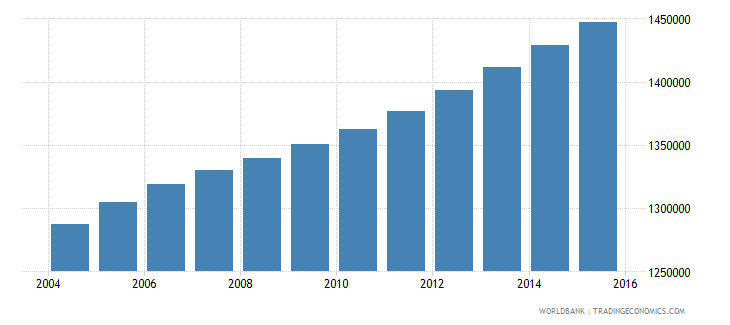ghana population ages 12 16 female wb data