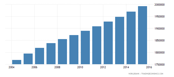 ghana population ages 12 18 female wb data