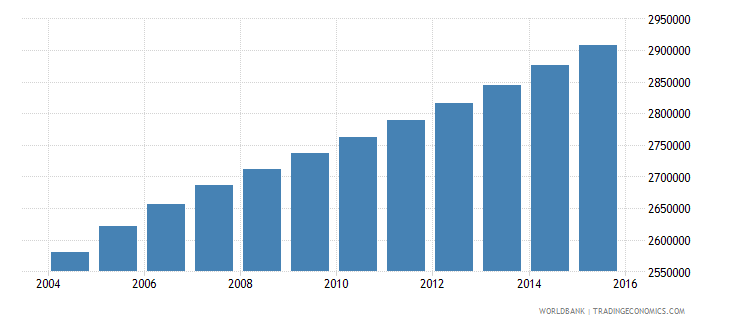 ghana population ages 13 17 total wb data