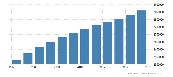 ghana population ages 14 18 total wb data