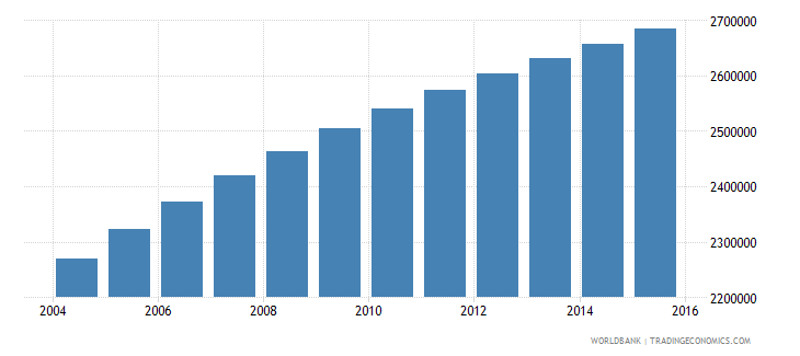 ghana population ages 15 24 female wb data