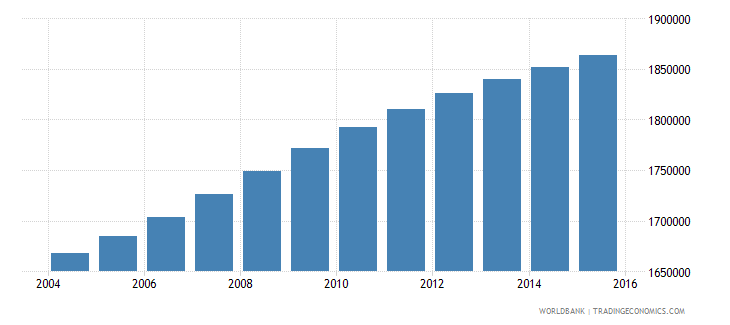 ghana population ages 5 10 female wb data