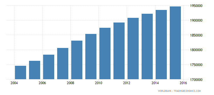 ghana population ages 5 10 male wb data