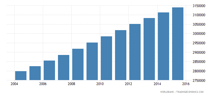 ghana population ages 7 11 total wb data