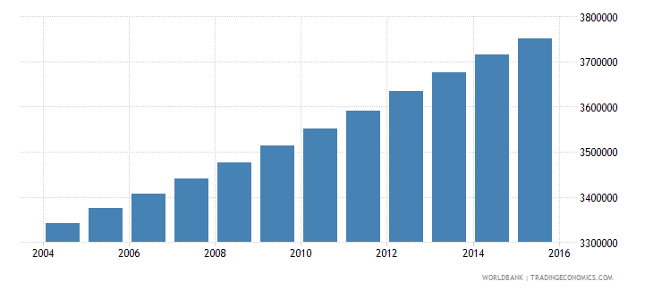 ghana population ages 7 12 total wb data