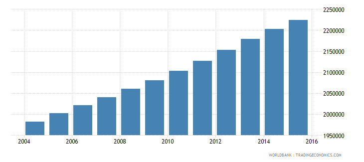 ghana population ages 7 13 male wb data