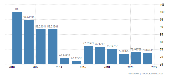 ghana real effective exchange rate index 2000  100 wb data