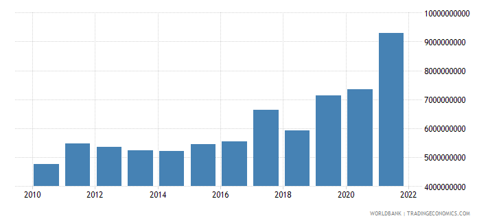 ghana total reserves minus gold us dollar wb data