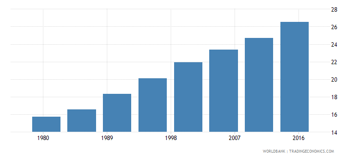 ghana urban population male percent of total wb data