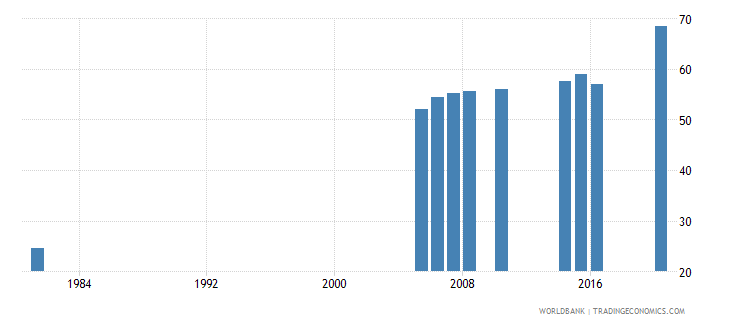 greece educational attainment at least completed upper secondary population 25 male percent cumulative wb data