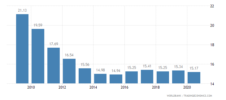 greece employment in industry percent of total employment wb data