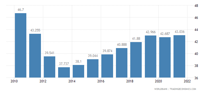 greece employment to population ratio 15 plus  total percent wb data