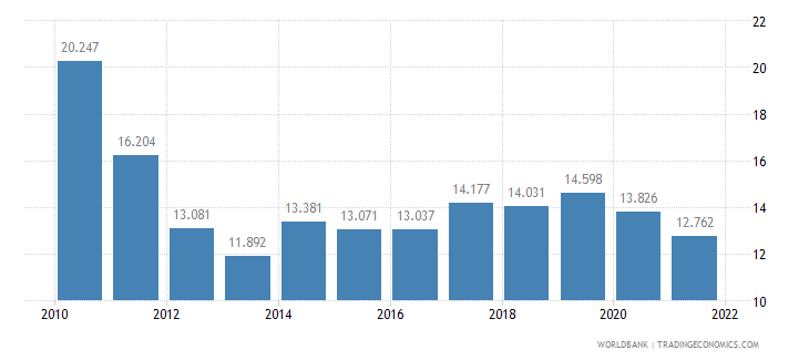 greece employment to population ratio ages 15 24 total percent wb data