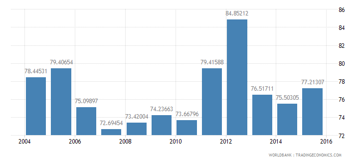 greece energy use kg of oil equivalent per dollar1 000 gdp constant 2005 ppp wb data