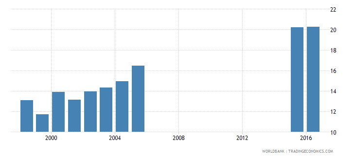 greece expenditure per student primary percent of gdp per capita wb data