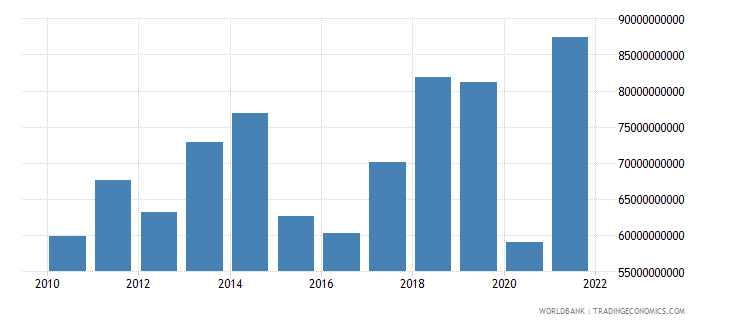 greece exports of goods and services bop us dollar wb data