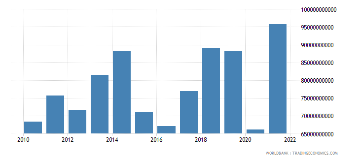 greece exports of goods services and income bop us dollar wb data