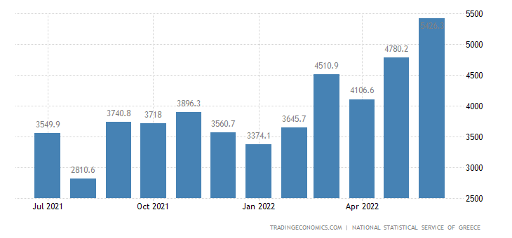 Greece Exports