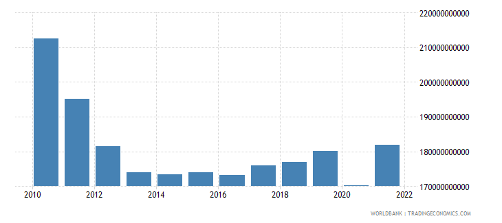 greece final consumption expenditure constant 2000 us dollar wb data
