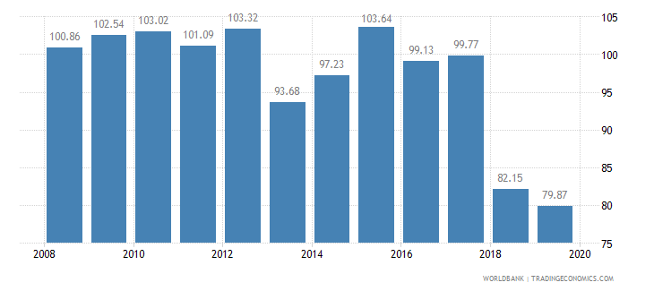 greece food production index 1999 2001  100 wb data