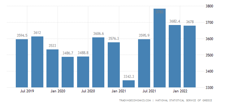 Greece Full Time Employment
