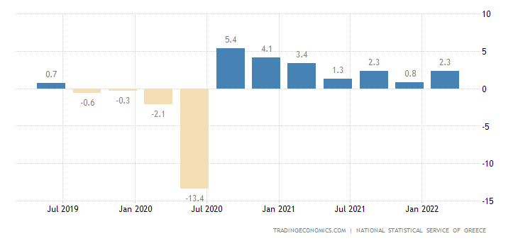 Greece GDP Growth Rate