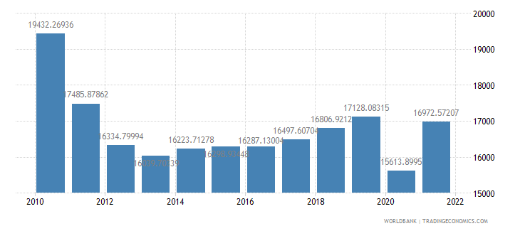 greece gdp per capita constant lcu wb data
