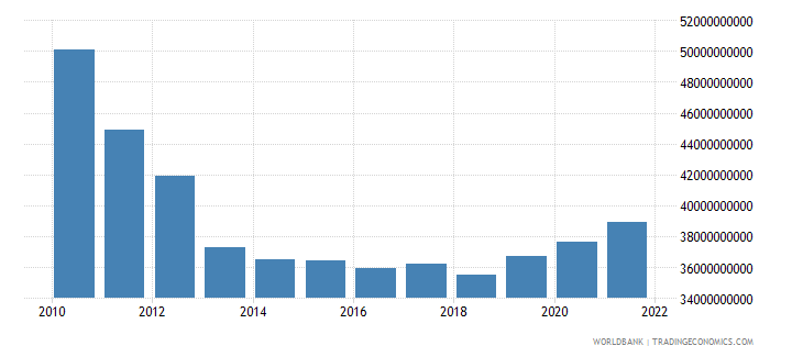greece general government final consumption expenditure current lcu wb data