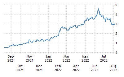 One-Year Chart for Greece Government Bonds 10 Year Generic Bid Yield (GBBBE10Y:IND)