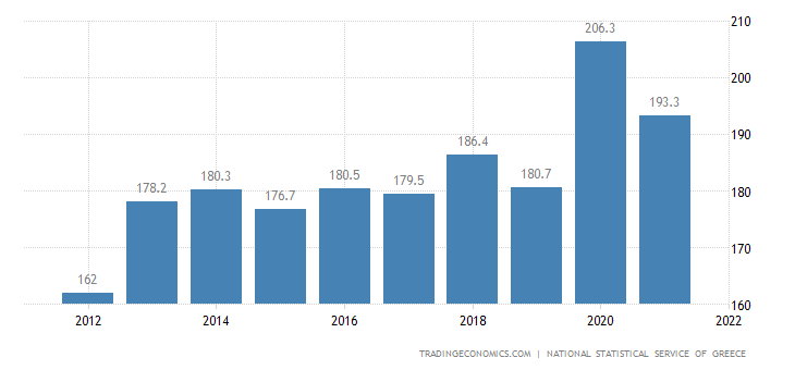 Greece Government Debt to GDP