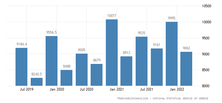 Greece Government Spending