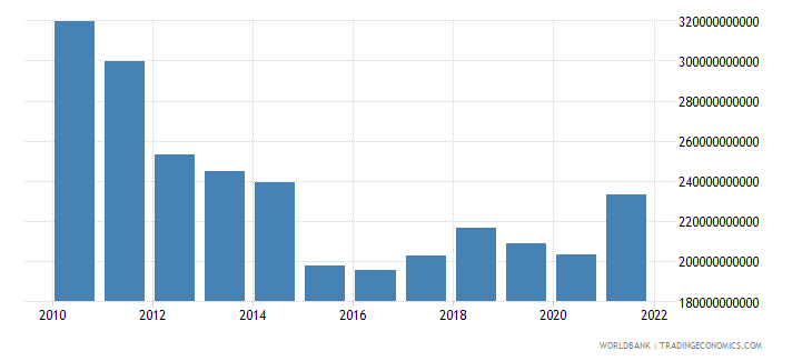 greece gross national expenditure us dollar wb data