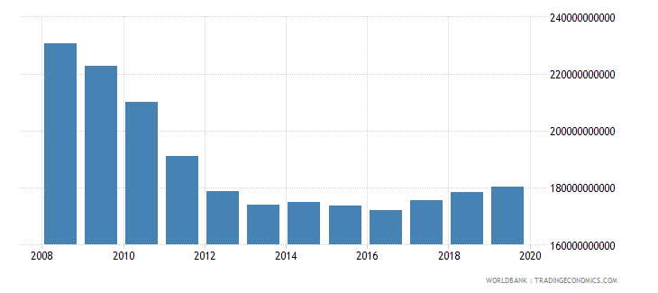 greece gross value added at factor cost constant 2000 us dollar wb data