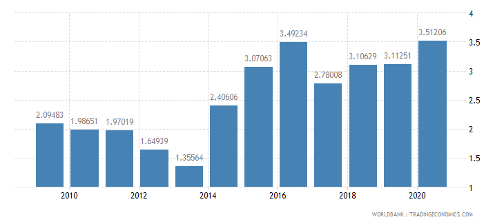 greece ict goods exports percent of total goods exports wb data