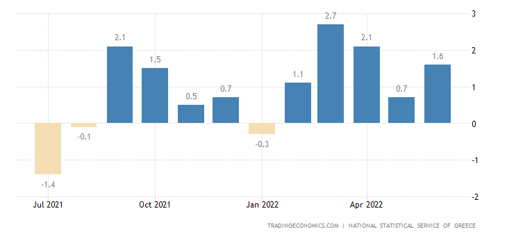 Greece Inflation Rate MoM