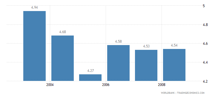 greece information and communication technology expenditure percent of gdp wb data