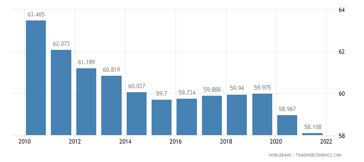 greece labor participation rate male percent of male population ages 15 plus  wb data