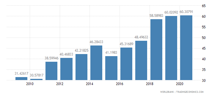 greece liner shipping connectivity index maximum value in 2004  100 wb data