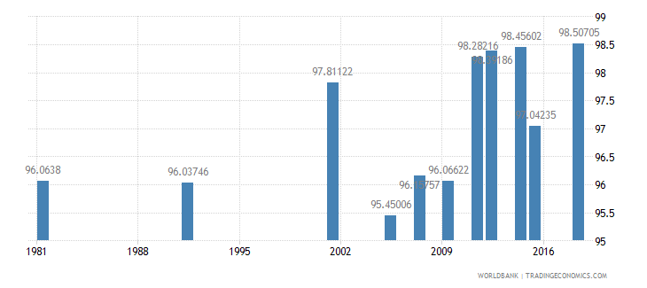 greece literacy rate adult male percent of males ages 15 and above wb data