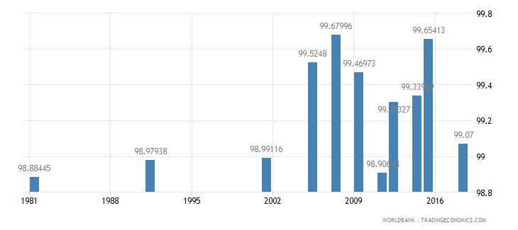 greece literacy rate youth female percent of females ages 15 24 wb data