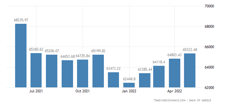 Greece Loans to Private Sector