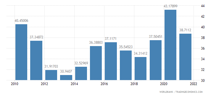 greece manufactures exports percent of merchandise exports wb data