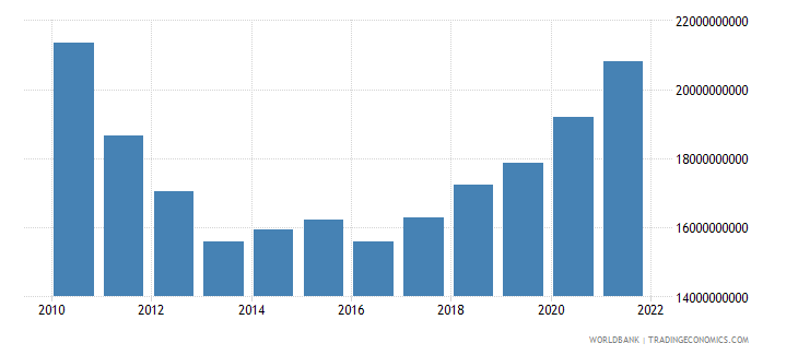 greece manufacturing value added constant 2000 us dollar wb data