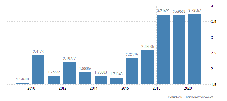 greece merchandise exports to developing economies in east asia  pacific percent of total merchandise exports wb data