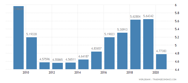 greece military expenditure percent of central government expenditure wb data