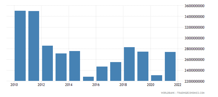 greece net taxes on products us dollar wb data
