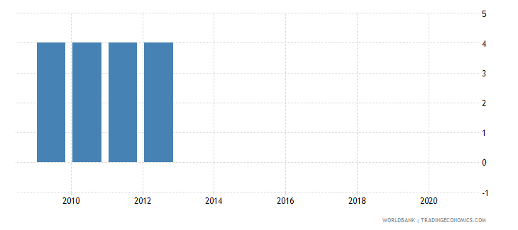greece official entrance age to pre primary education years wb data